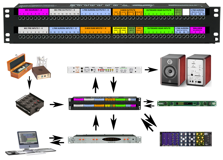 Recording studio patchbay setup